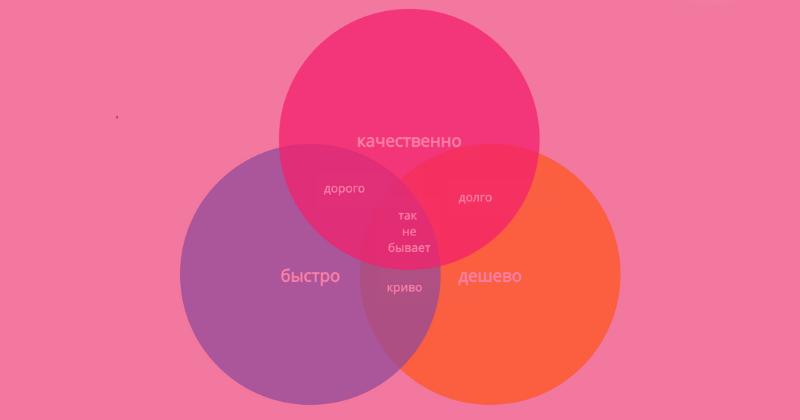 Как создать диаграмму Венна: сервис Creately
